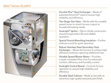 Elite EL296V Furnace