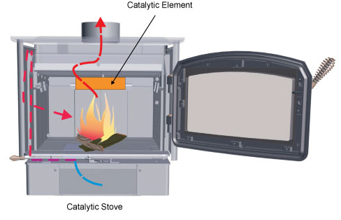 Catalytic Stove